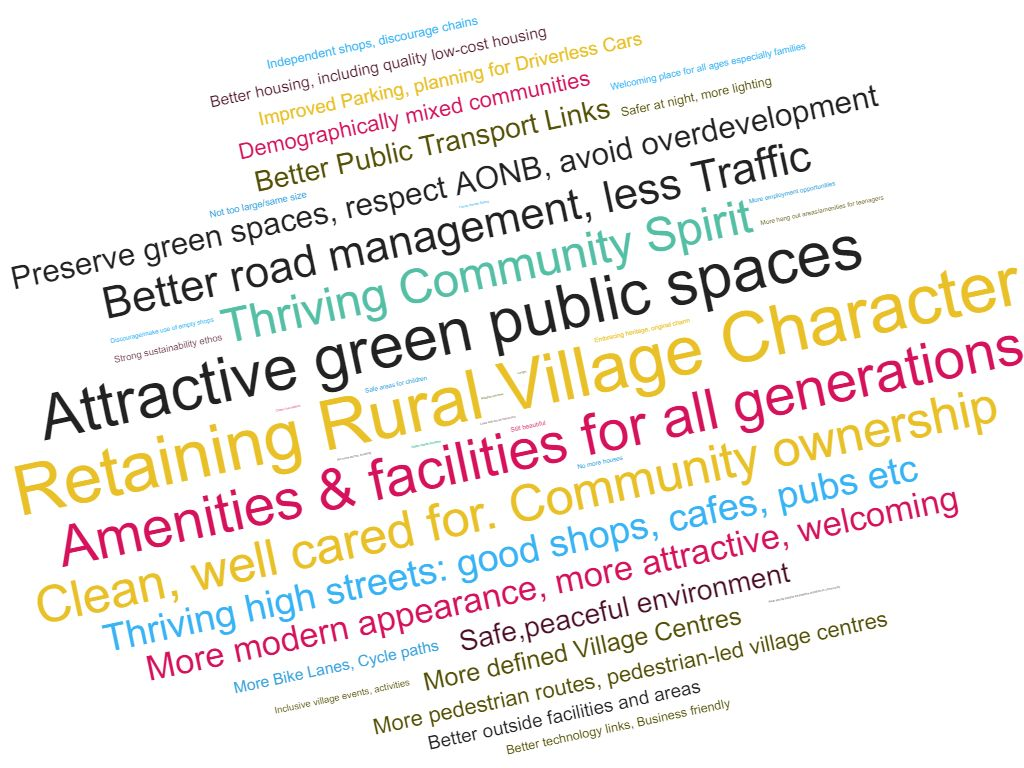 Word Cloud showing responses to 10-20 years vision in GMPRG survey