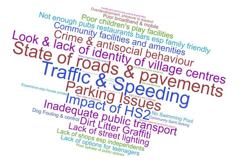dislikes word cloud from GMPRG community vision update