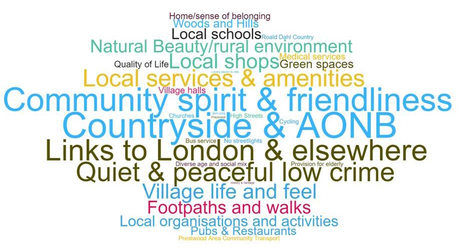 what do you like about the area - word cloud from GMPRG community  vision update